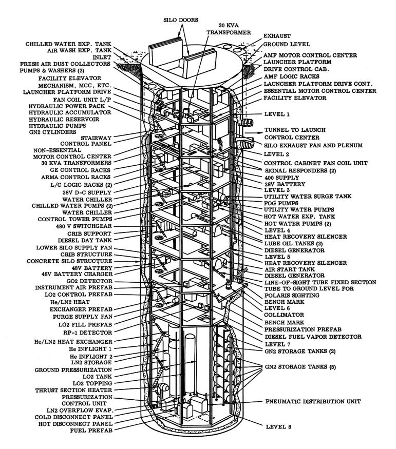 goblinoidgames.com • View topic - Schematic of a missile silo
